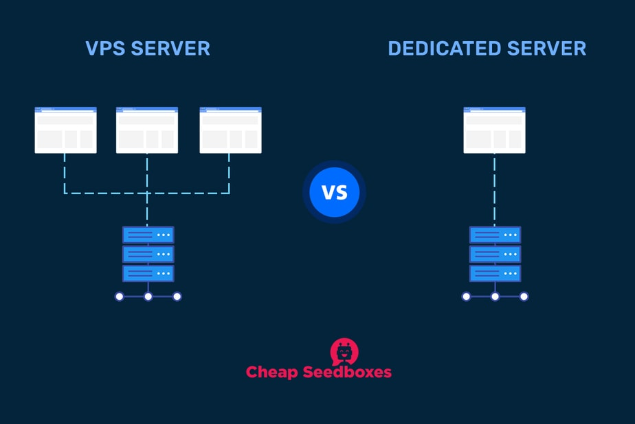 Difference-VPS-Dedicated-Hosting